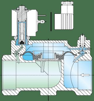 Servogesteuertes Magnetventil